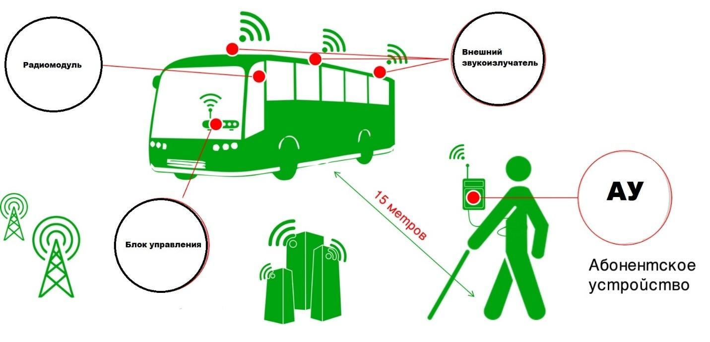 А транспорт будет как в Москве: чего ждать от новой системы пассажирских перевозок Твери