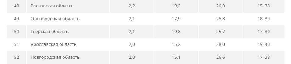 Тверская область нашла свое место в рейтинге зарплат