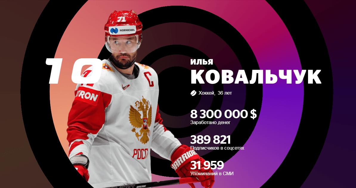 Суперфорвард из Твери Илья Ковальчук попал в десятку самых успешных спортсменов России