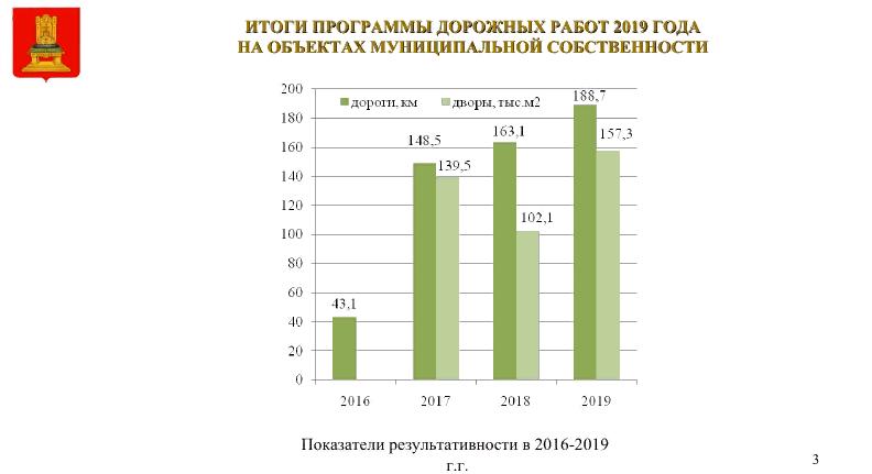 Ремонт местных дорог в Тверской области увеличился более чем в четыре раза по сравнению с 2016 годом