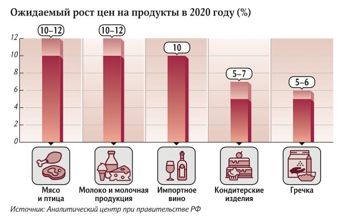 В Твери придется платить за мясо и молоко на 12% больше