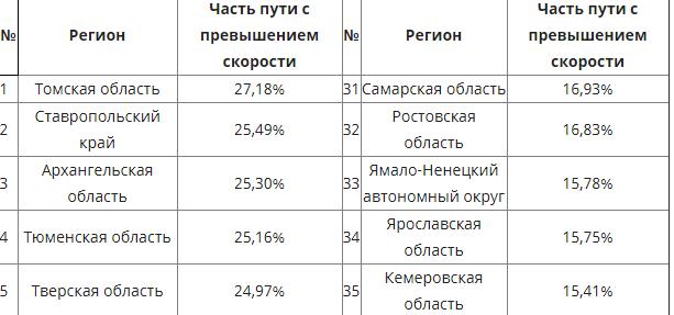 Тверская область попала в пятерку регионов с самыми быстрыми водителями