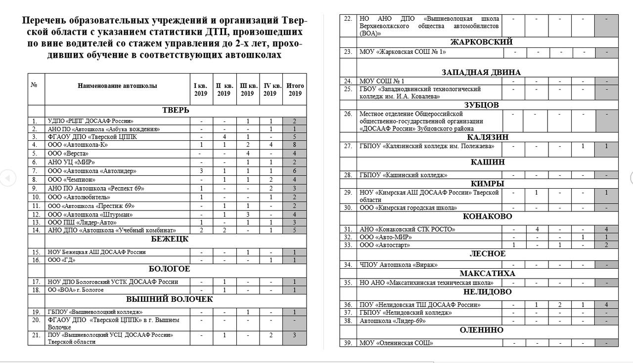 """Госавтоинспекция опубликовала """"антирейтинг"""" тверских автошкол"""