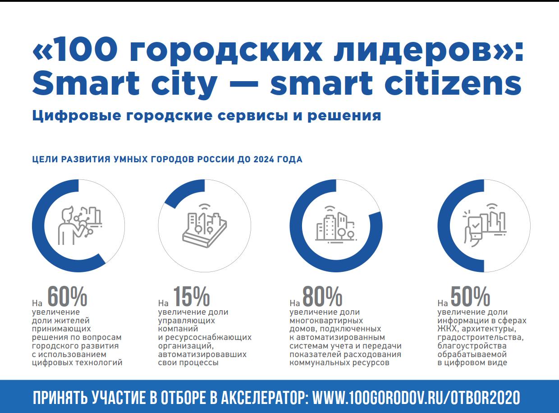 «Ростелеком» выступил партнером программы по развитию городов «100 городских лидеров»