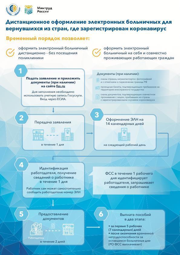 Вернувшиеся из-за границы жители Тверской области могут оформить больничный дистанционно