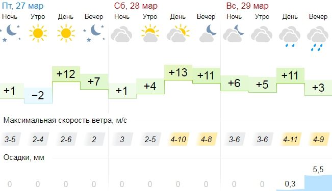В Тверской области раньше времени наступит лето
