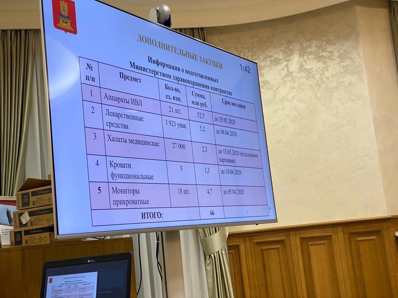 В Твери приняли меры по предупреждению распространения новой коронавирусной инфекции