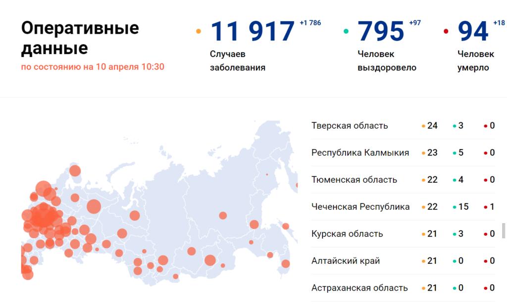 Заболевших коронавирусом стало больше: статистика 10 апреля по Тверской области, России, миру