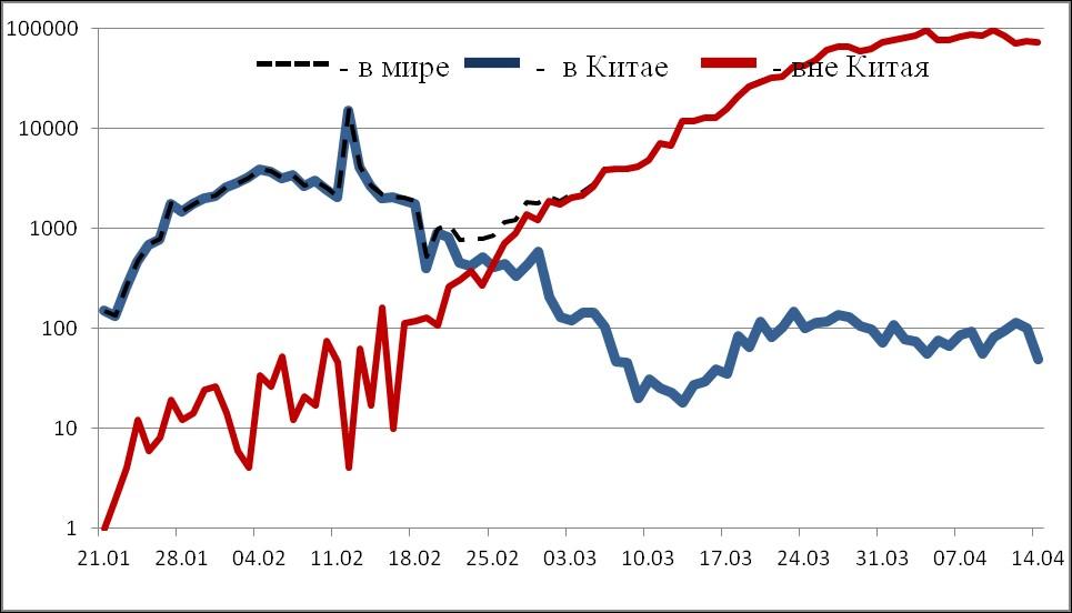 Распространение коронавируса: статистика на 15 апреля по Тверской области, России, миру