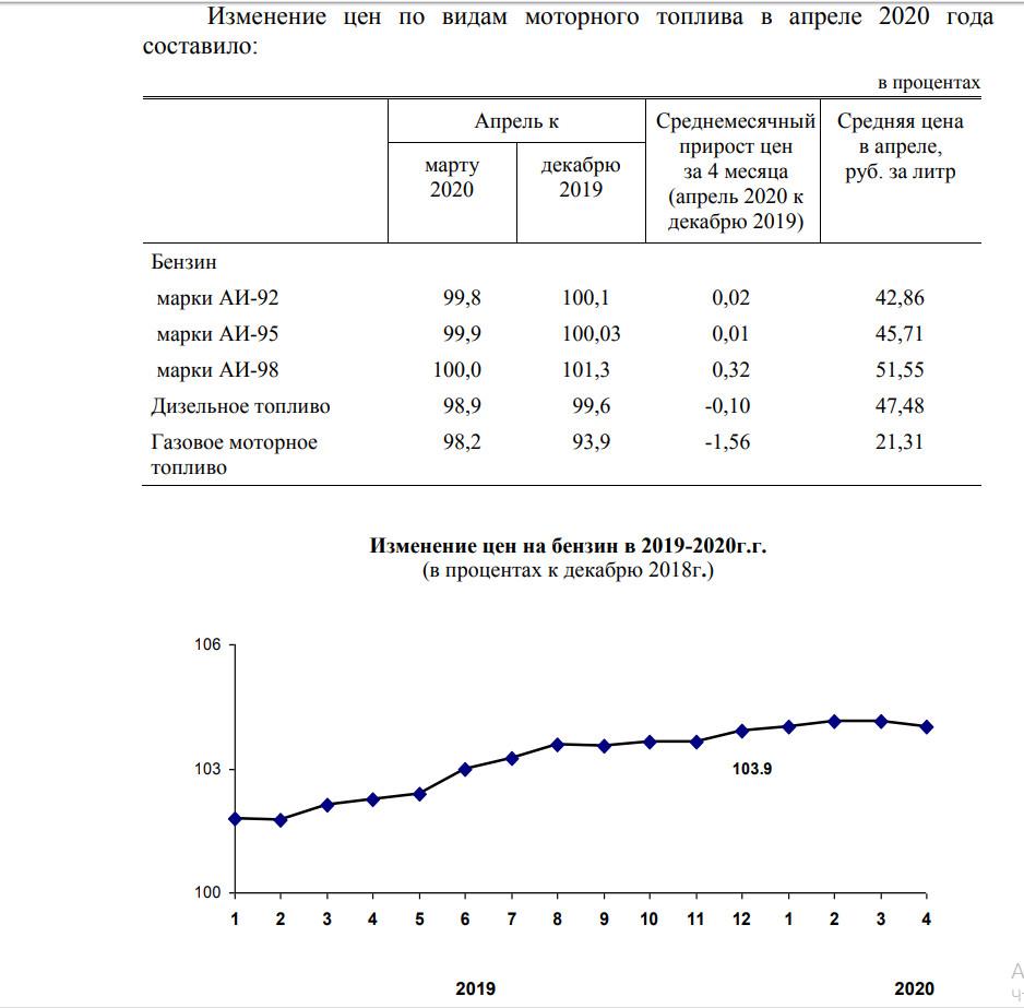 Тверьстат сообщил о снижении цен на бензин в Тверской области