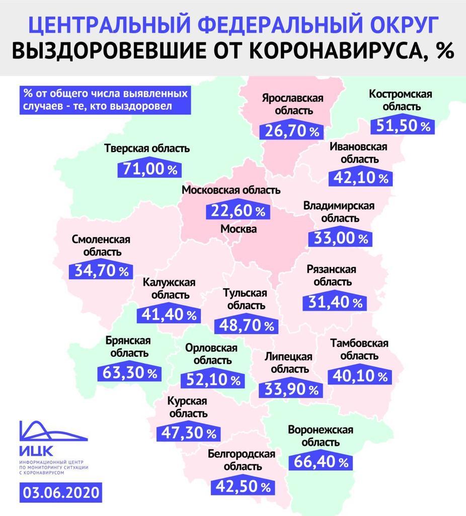 Тверская область вышла в лидеры ЦФО по количеству выздоровевших от коронавируса