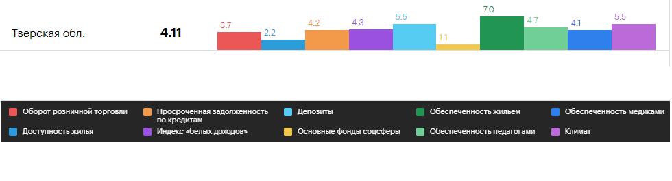 Тверь попала в ТОП-20 регионов по качеству жизни