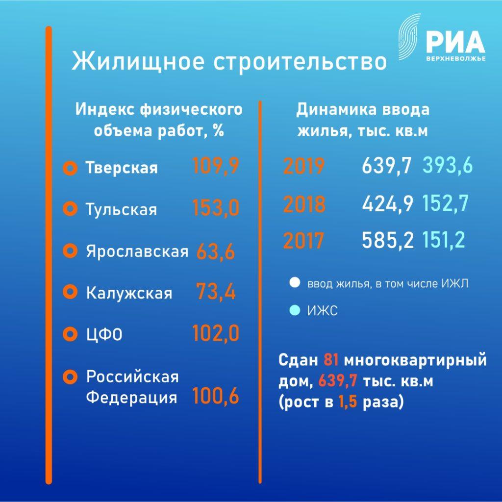 В Тверской области начали работу пятьновых социальных учреждений – школы, детские сады и детская поликлиника