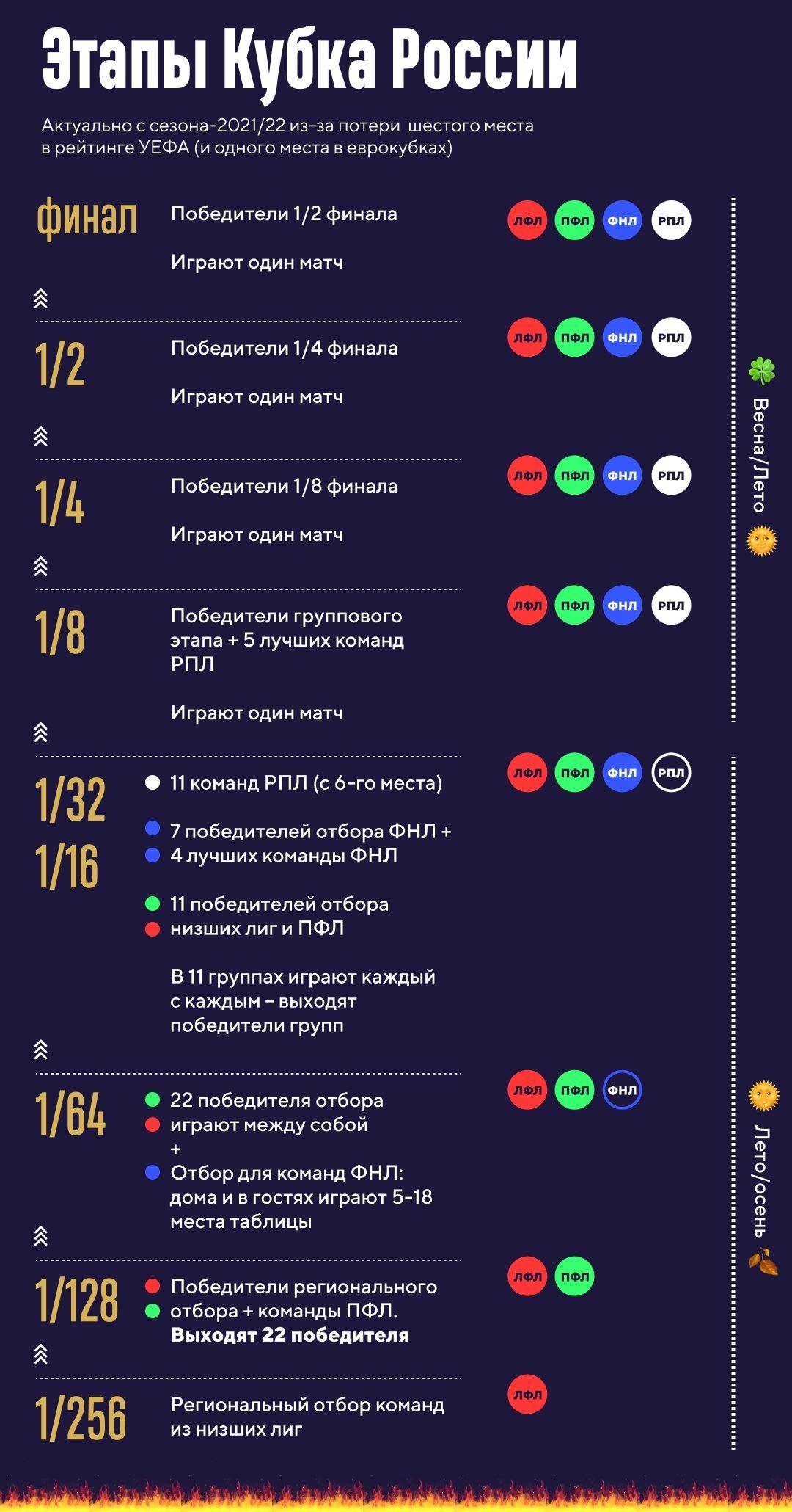 """ФК """"Тверь"""" сыграет с футболистами из Петербурга"""