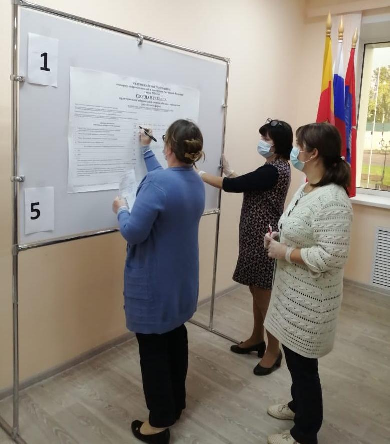 В Тверской области завершилось Общероссийское голосование по поправкам в Конституцию РФ