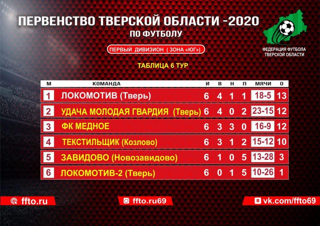 Опубликованы результаты 6-ого тура Чемпионата Тверской области по футболу