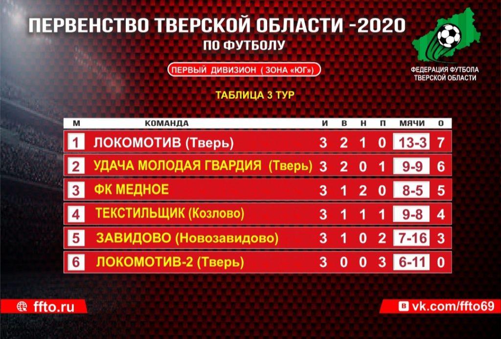 Итоги 3-го тура: Прошли очередные игры Первенства Тверской области по футболу