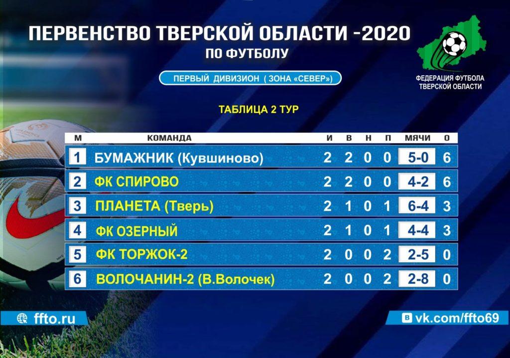 Опубликованы результаты игр Первенства Тверской области по футболу