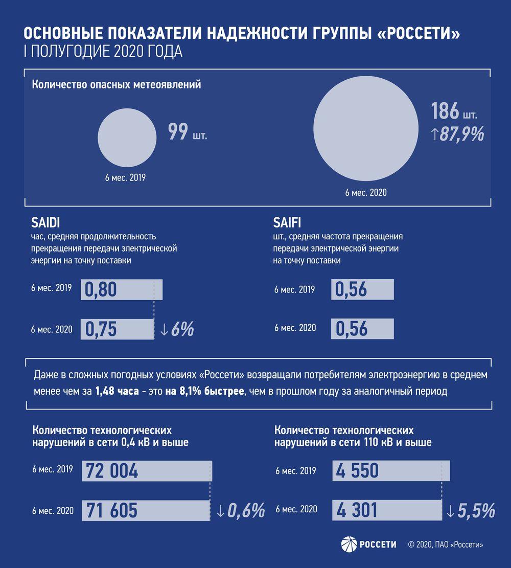 Основные показатели надежности группы «Россети»