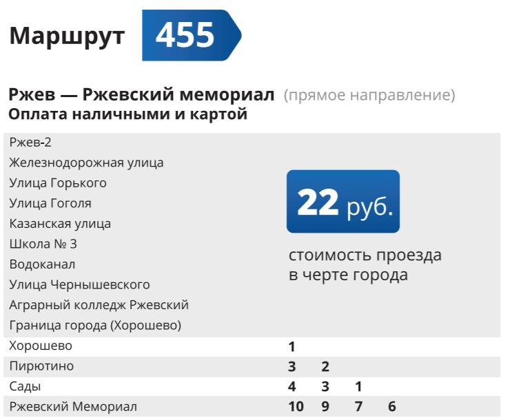 До Ржевского мемориала из Твери на общественном транспорте: цена вопроса