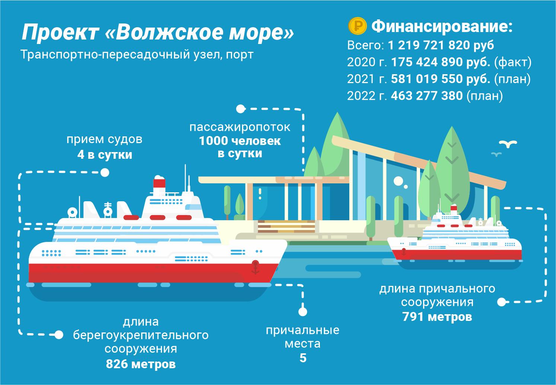 """Каким будет """"Волжское море"""" - самый крупный водный проект Тверской области"""