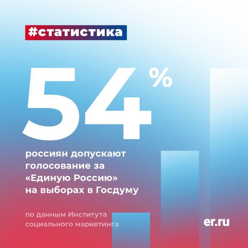 Эксперты: Больше половины избирателей допускают голосование за «Единую Россию» на выборах в Госдуму