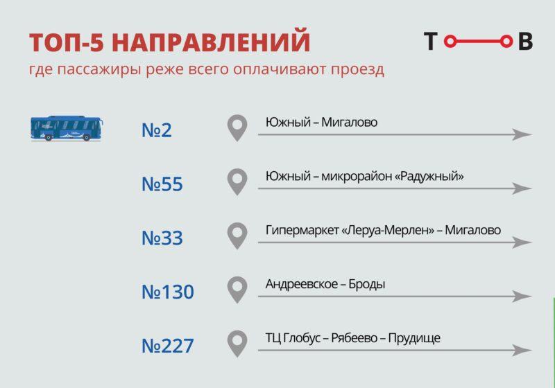 Названы пять маршрутов, наиболее популярных у безбилетников Твери