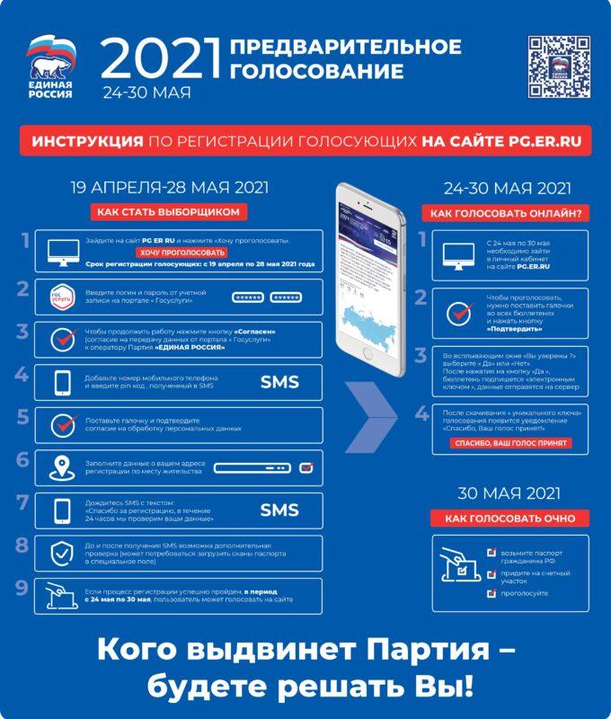 Продолжается регистрация на электронное предварительное голосование