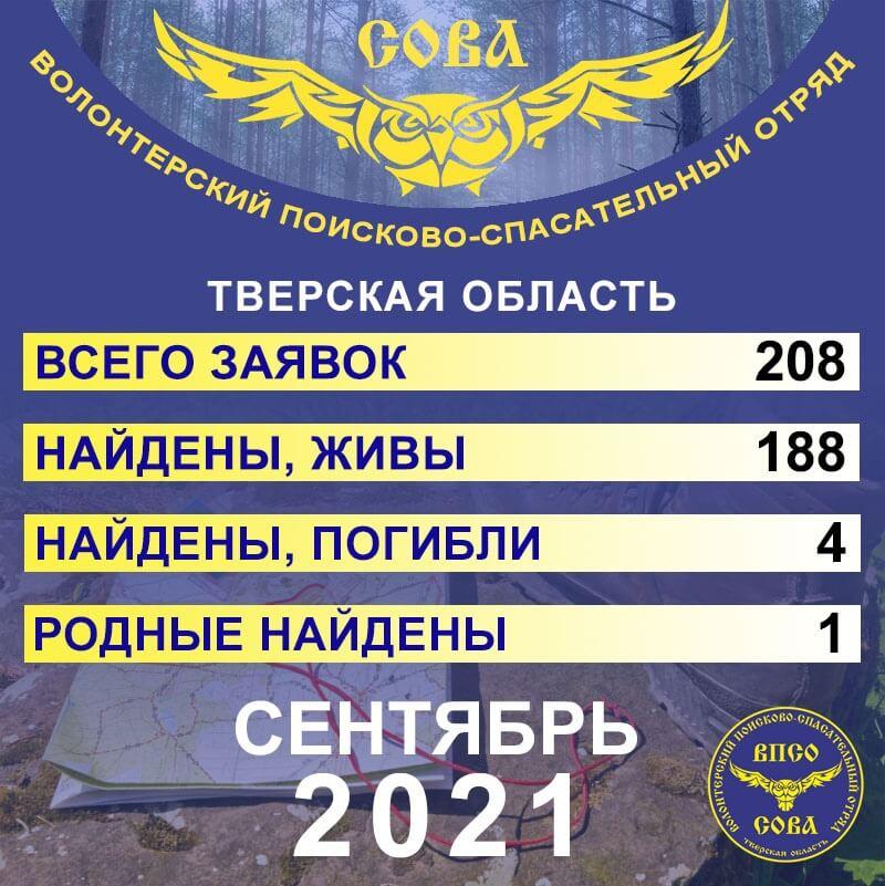 Благодаря поисковому отряду «Сова» в сентябре домой живыми вернулись 188 человек